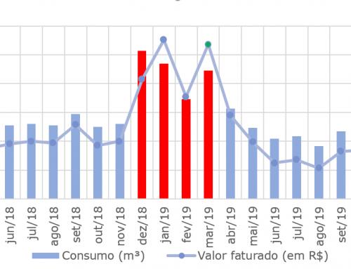 Case de sucesso – Condomínio Dória Barros