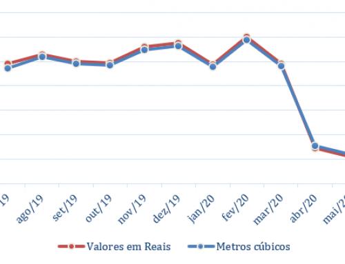 Case de sucesso: Diminuição em mais de R$ 20.000,00 no valor da conta